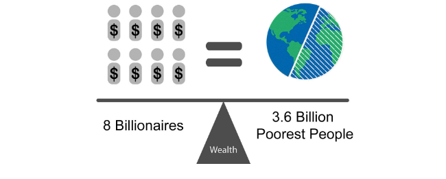 Eight people own same wealth as half the world